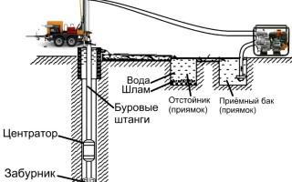 Бурение скважин на воду в Волжском
